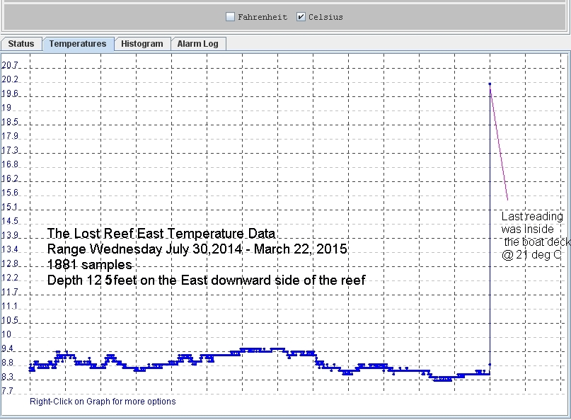 Lost Reef East Temp Graph July 30 2014 - Mar 22 2015